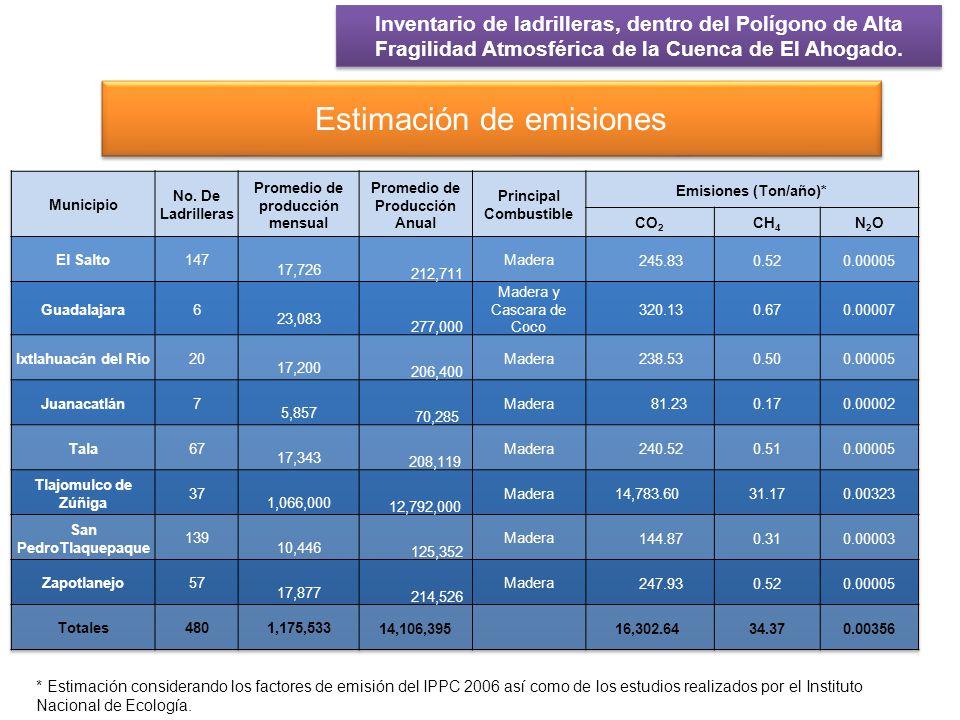 En cuanto a las emisiones de Gases de efecto invernadero se emiten cada año: 16,302.64Toneladas de Dióxido de carbono (CO 2 ) 34.37 Toneladas de Metano (CH 4 ) 0.00356 Toneladas de Dióxido de nitrógeno (NO 2 ) Inventario de ladrilleras, dentro del Polígono de Alta Fragilidad Atmosférica de la Cuenca de El Ahogado.