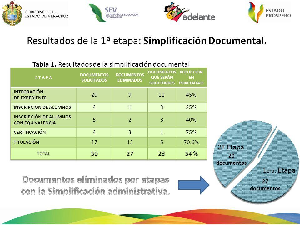 2° Etapa: Ingreso del Control Escolar vía web.