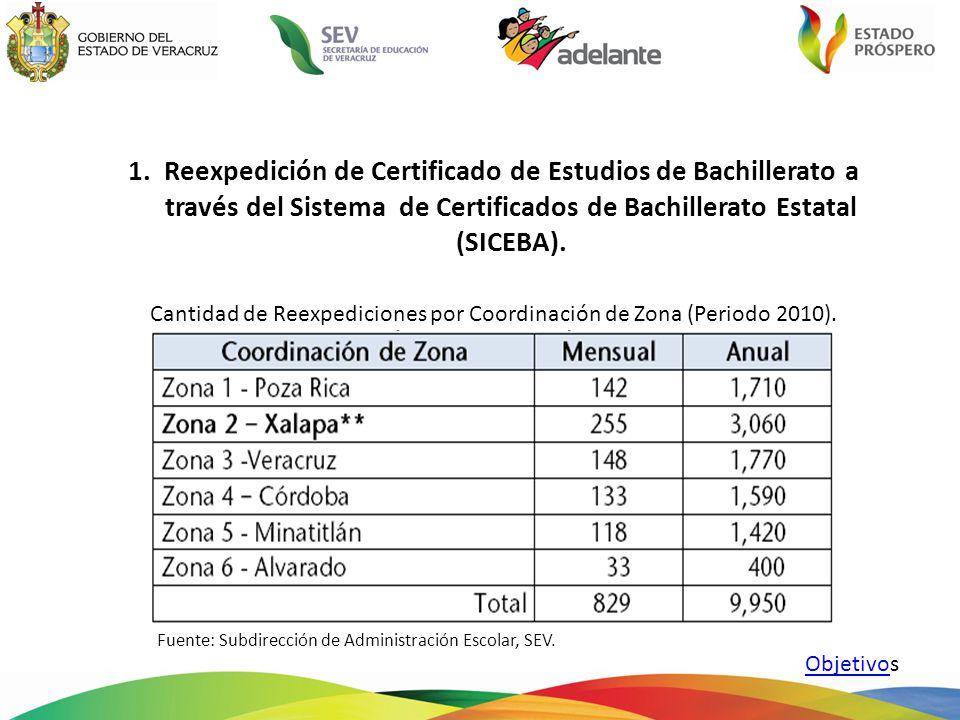 1.Reexpedición de Certificado de Estudios de Bachillerato a través del Sistema de Certificados de Bachillerato Estatal (SICEBA).
