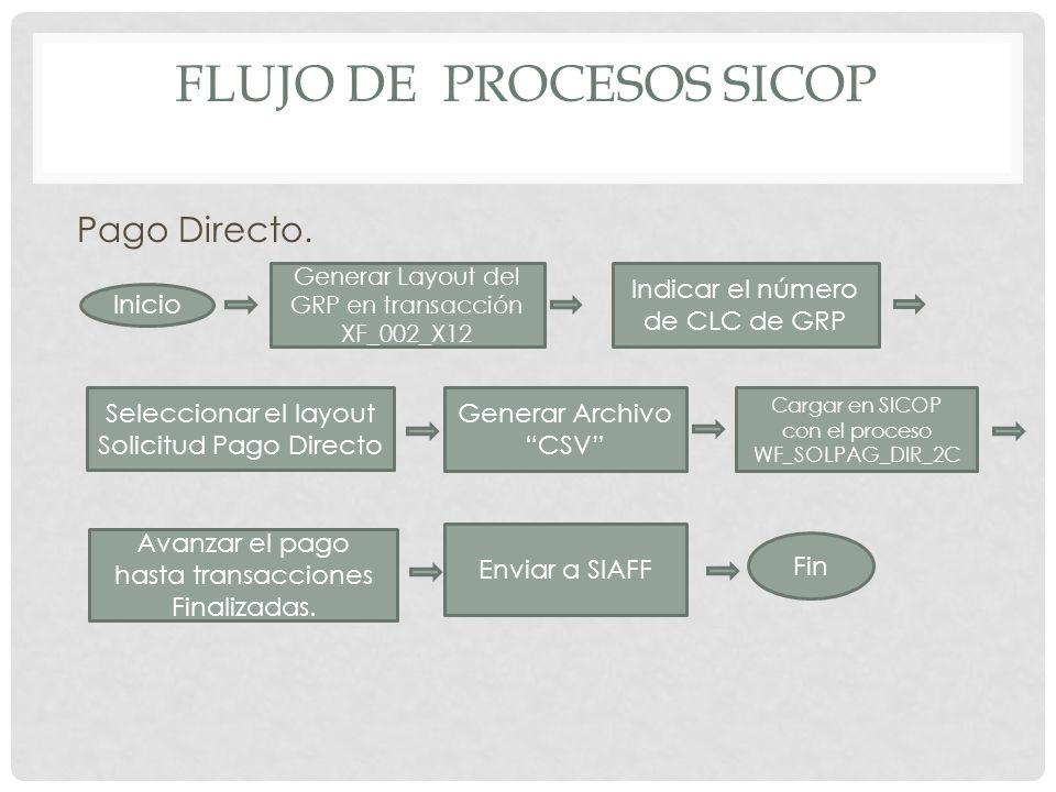 FLUJO DE PROCESOS SICOP Pago Directo. Inicio Generar Layout del GRP en transacción XF_002_X12 Indicar el número de CLC de GRP Seleccionar el layout So