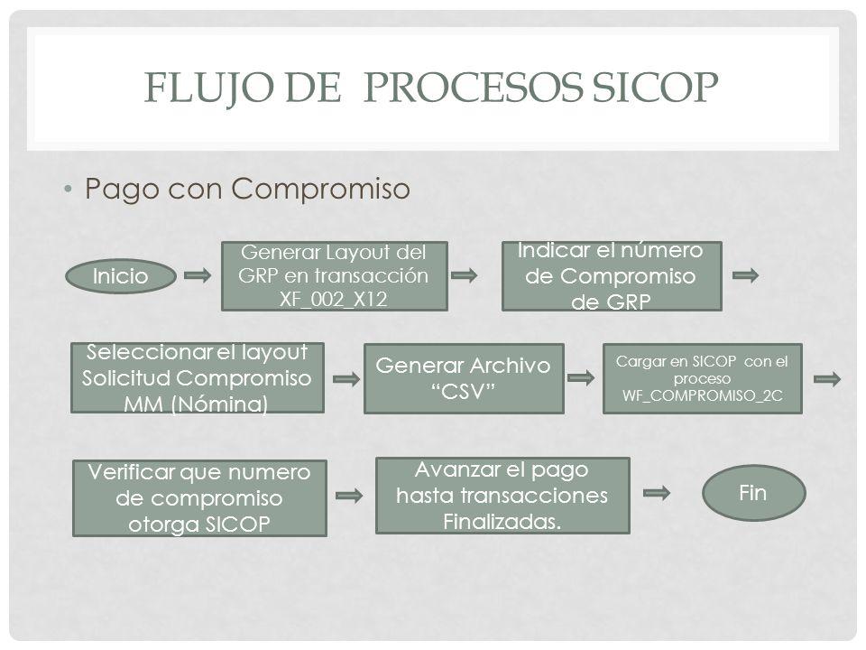 FLUJO DE PROCESOS SICOP Pago con Compromiso Inicio Generar Layout del GRP en transacción XF_002_X12 Indicar el número de Compromiso de GRP Seleccionar