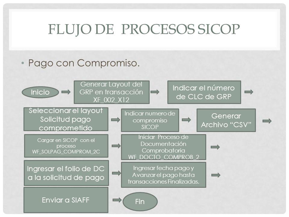 FLUJO DE PROCESOS SICOP Pago con Compromiso. Inicio Generar Layout del GRP en transacción XF_002_X12 Indicar el número de CLC de GRP Seleccionar el la