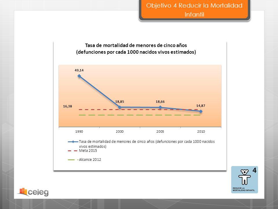 Objetivo 4 Reducir la Mortalidad Infantil
