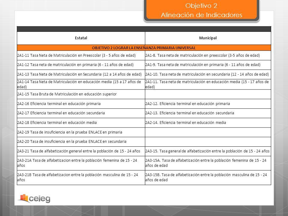 EstatalMunicipal OBJETIVO 2 LOGRAR LA ENSEÑANZA PRIMARIA UNIVERSAL 2A1-11 Tasa Neta de Matriculación en Preescolar (3 - 5 años de edad)2A1-8. Tasa net