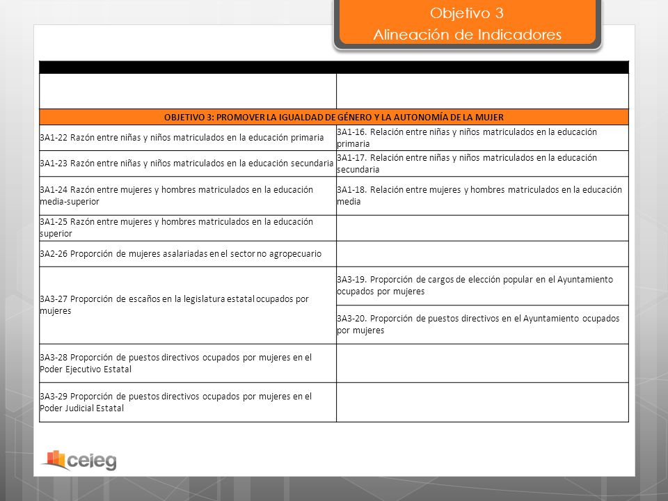 OBJETIVO 3: PROMOVER LA IGUALDAD DE GÉNERO Y LA AUTONOMÍA DE LA MUJER 3A1-22 Razón entre niñas y niños matriculados en la educación primaria 3A1-16. R