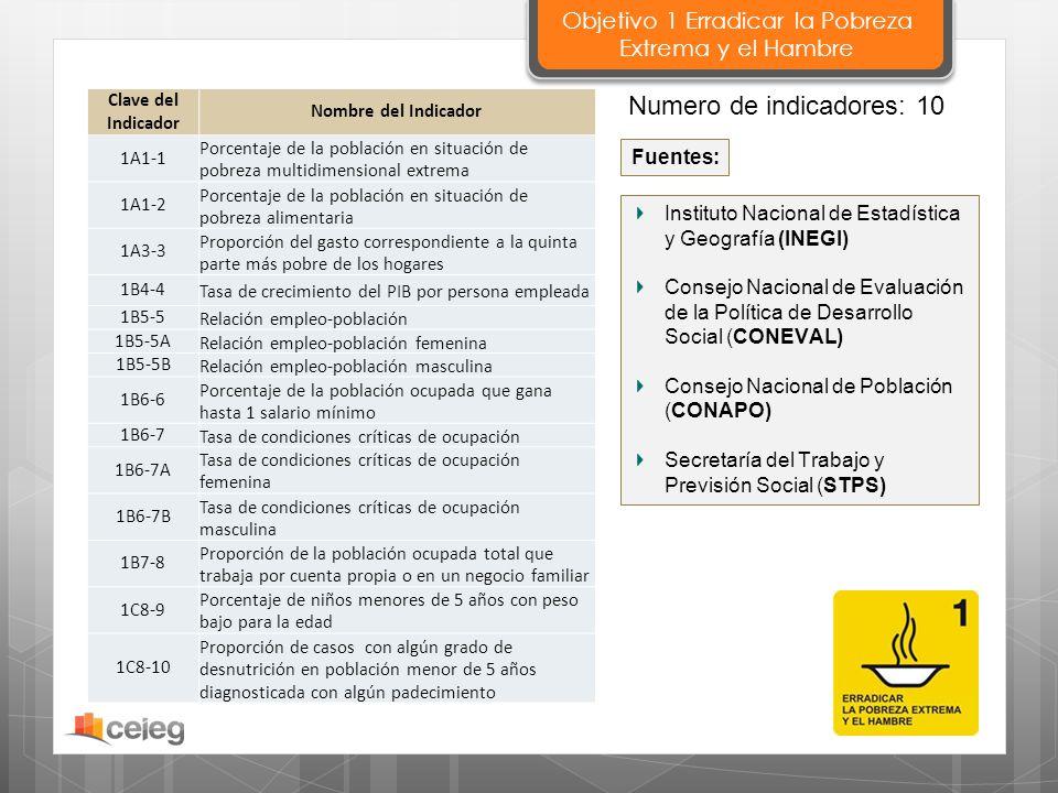 Instituto Nacional de Estadística y Geografía (INEGI) Consejo Nacional de Evaluación de la Política de Desarrollo Social (CONEVAL) Consejo Nacional de