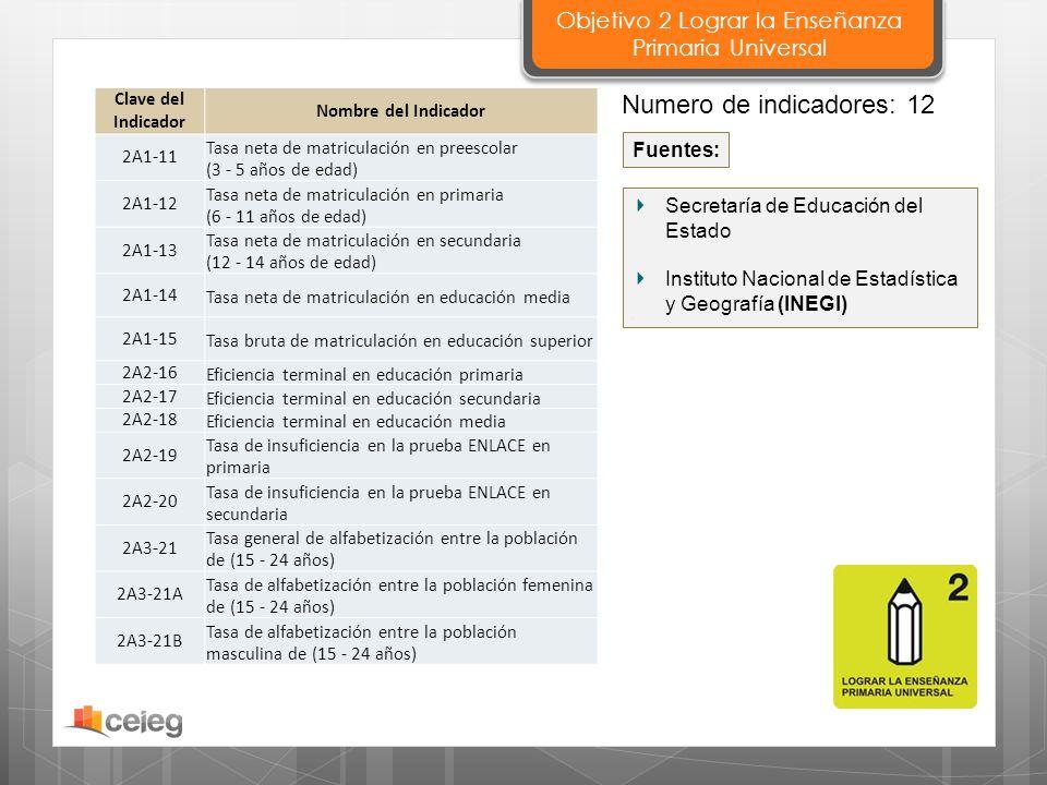 Secretaría de Educación del Estado Instituto Nacional de Estadística y Geografía (INEGI). Fuentes: Clave del Indicador Nombre del Indicador 2A1-11 Tas