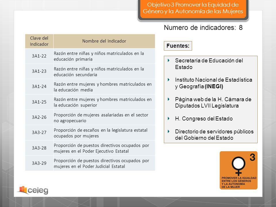Secretaría de Educación del Estado Instituto Nacional de Estadística y Geografía (INEGI) Página web de la H. Cámara de Diputados LVII Legislatura H. C