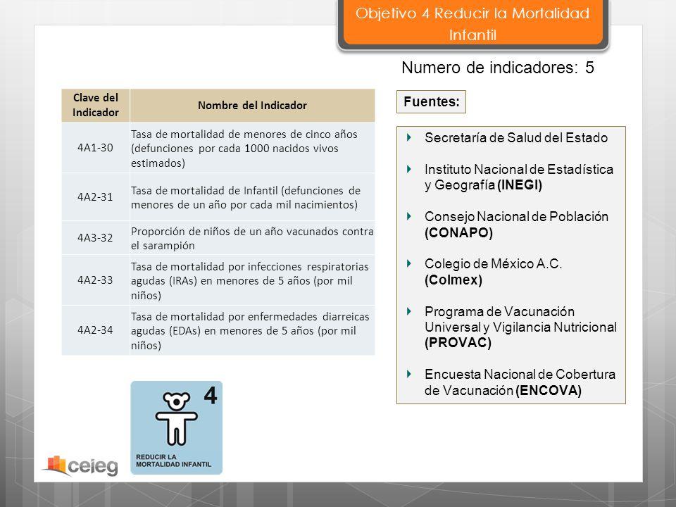 Secretaría de Salud del Estado Instituto Nacional de Estadística y Geografía (INEGI) Consejo Nacional de Población (CONAPO) Colegio de México A.C. (Co