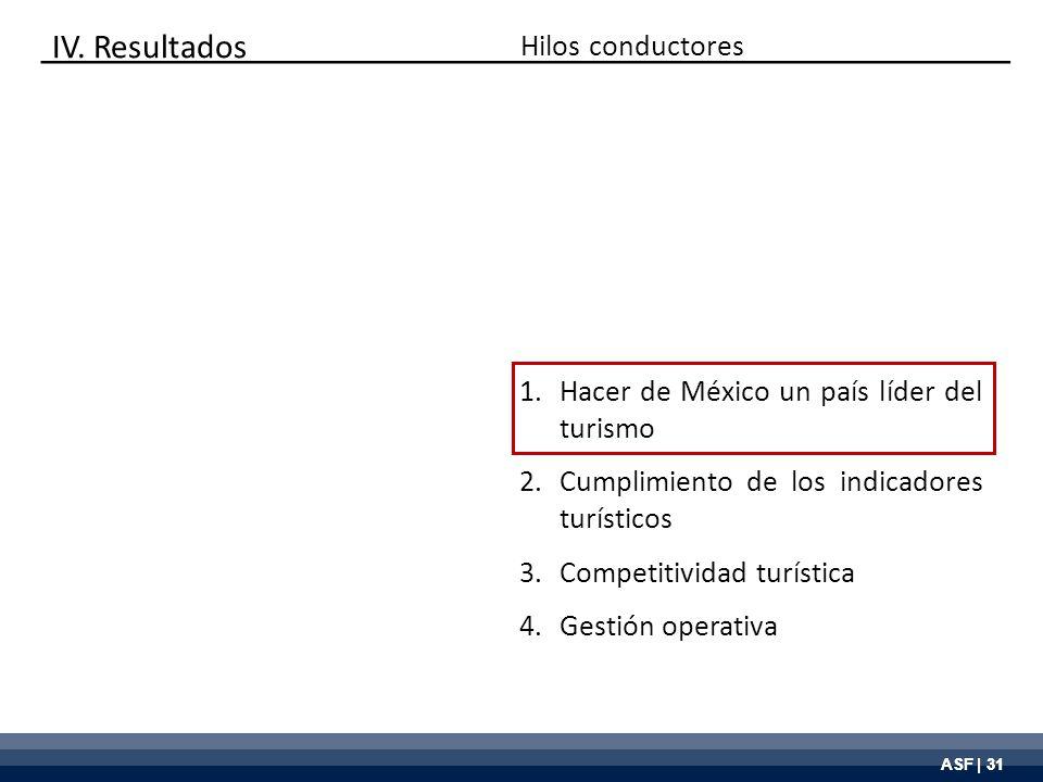 ASF | 31 Hilos conductores 1.Hacer de México un país líder del turismo 2.Cumplimiento de los indicadores turísticos 3.Competitividad turística 4.Gesti