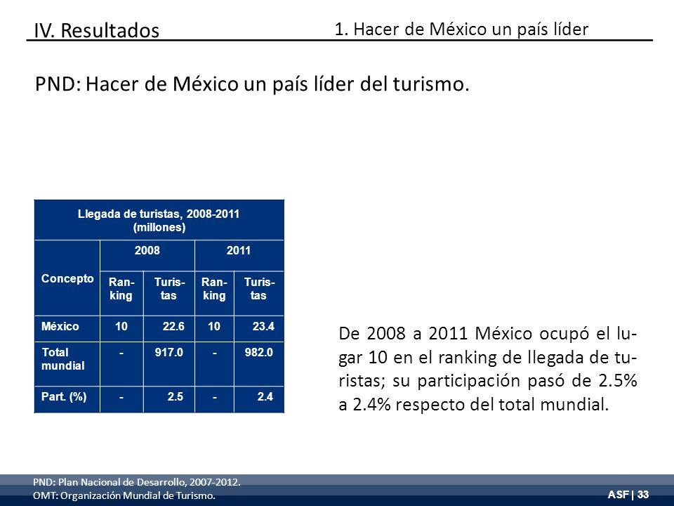 ASF | 33 Llegada de turistas, 2008-2011 (millones) Concepto 20082011 Ran- king Turis- tas Ran- king Turis- tas México10 22.610 23.4 Total mundial -917
