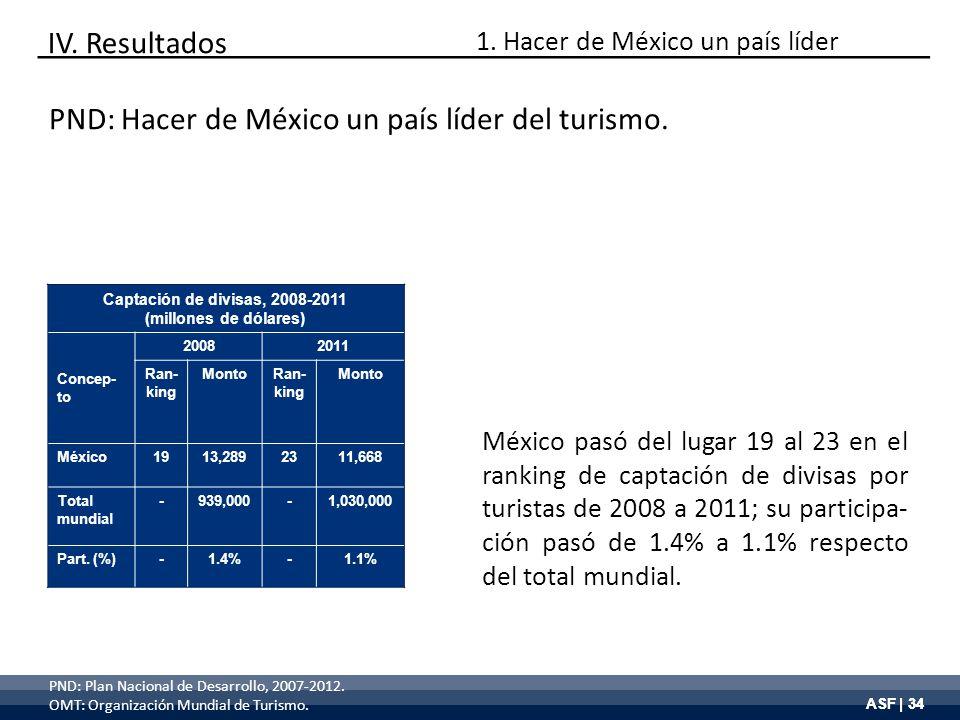 ASF | 34 Captación de divisas, 2008-2011 (millones de dólares) Concep- to 20082011 Ran- king MontoRan- king Monto México1913,2892311,668 Total mundial