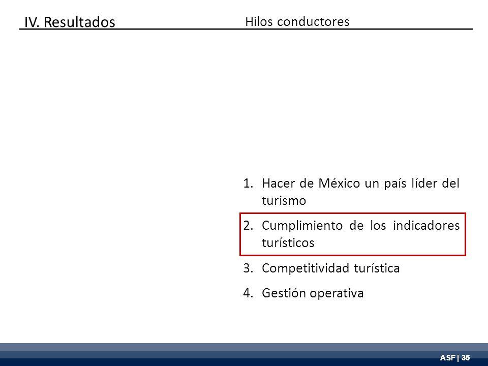 ASF | 35 Hilos conductores 1.Hacer de México un país líder del turismo 2.Cumplimiento de los indicadores turísticos 3.Competitividad turística 4.Gesti