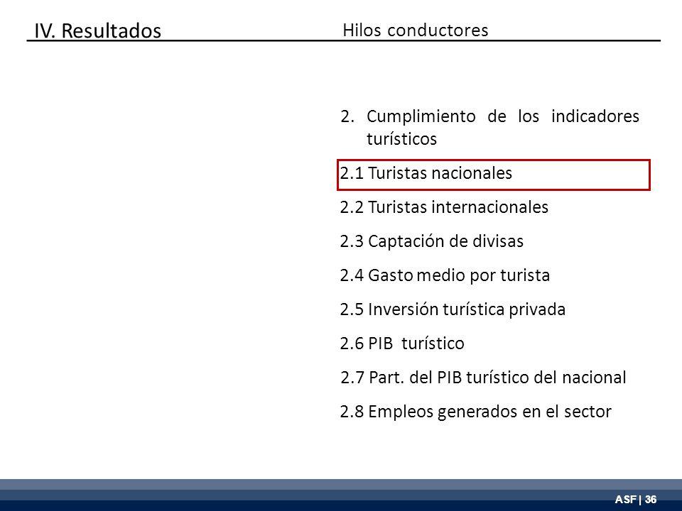 ASF | 36 Hilos conductores 2.Cumplimiento de los indicadores turísticos 2.1 Turistas nacionales 2.2 Turistas internacionales 2.3 Captación de divisas