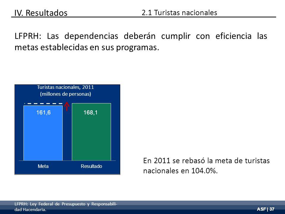 ASF | 37 LFPRH: Las dependencias deberán cumplir con eficiencia las metas establecidas en sus programas. En 2011 se rebasó la meta de turistas naciona