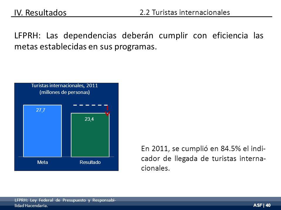 ASF | 40 Turistas internacionales, 2011 (millones de personas) IV. Resultados LFPRH: Las dependencias deberán cumplir con eficiencia las metas estable