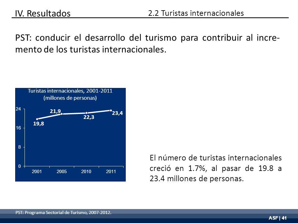 ASF | 41 PST: Programa Sectorial de Turismo, 2007-2012. El número de turistas internacionales creció en 1.7%, al pasar de 19.8 a 23.4 millones de pers