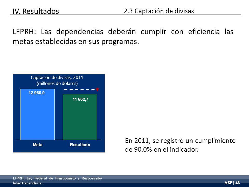 ASF | 43 Captación de divisas, 2011 (millones de dólares) En 2011, se registró un cumplimiento de 90.0% en el indicador. IV. Resultados LFPRH: Las dep