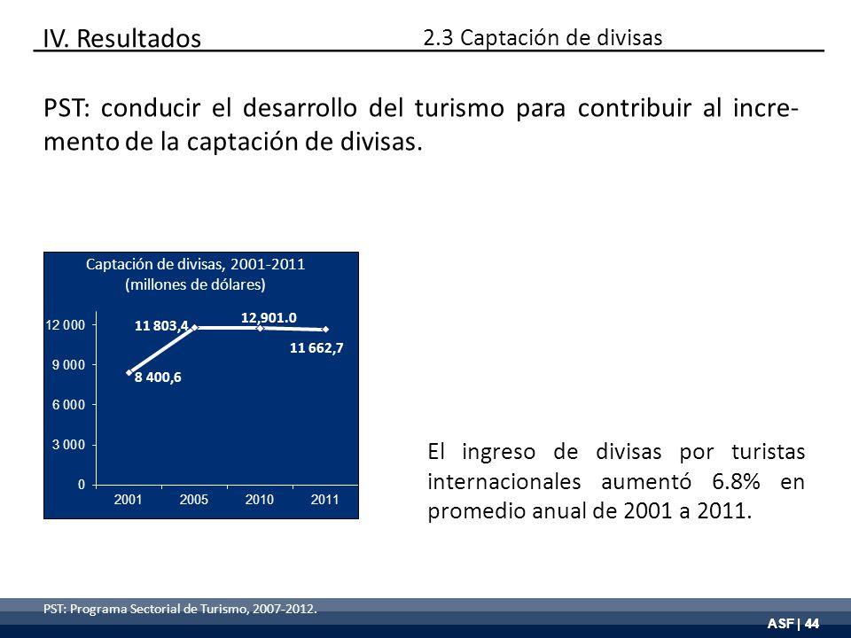 ASF | 44 PST: Programa Sectorial de Turismo, 2007-2012. Captación de divisas, 2001-2011 (millones de dólares) El ingreso de divisas por turistas inter