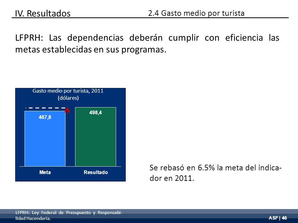 ASF | 46 Gasto medio por turista, 2011 (dólares) Se rebasó en 6.5% la meta del indica- dor en 2011. IV. Resultados LFPRH: Las dependencias deberán cum