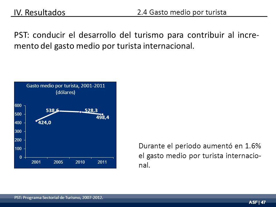 ASF | 47 PST: Programa Sectorial de Turismo, 2007-2012. Gasto medio por turista, 2001-2011 (dólares) Durante el periodo aumentó en 1.6% el gasto medio