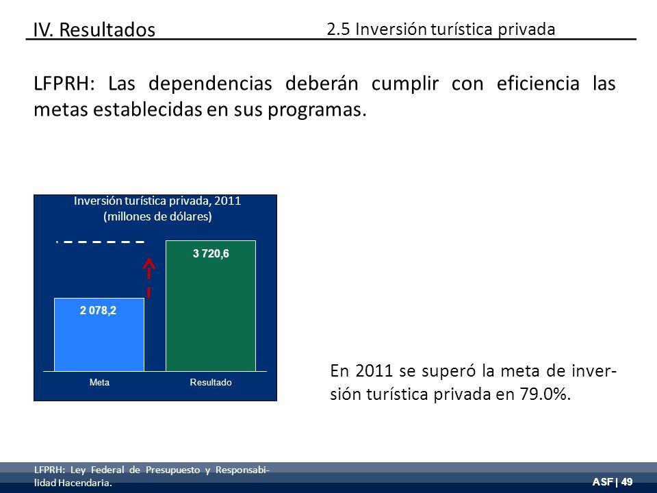 ASF | 49 Inversión turística privada, 2011 (millones de dólares) En 2011 se superó la meta de inver- sión turística privada en 79.0%. IV. Resultados L