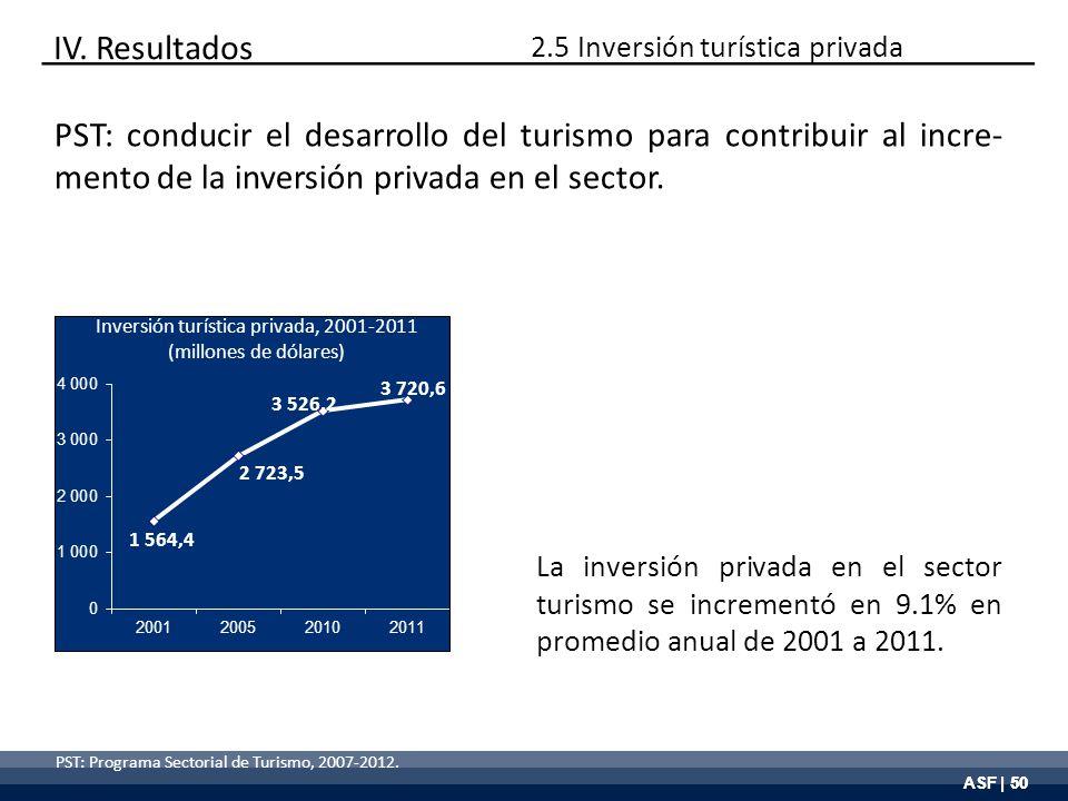 ASF | 50 PST: Programa Sectorial de Turismo, 2007-2012. Inversión turística privada, 2001-2011 (millones de dólares) La inversión privada en el sector