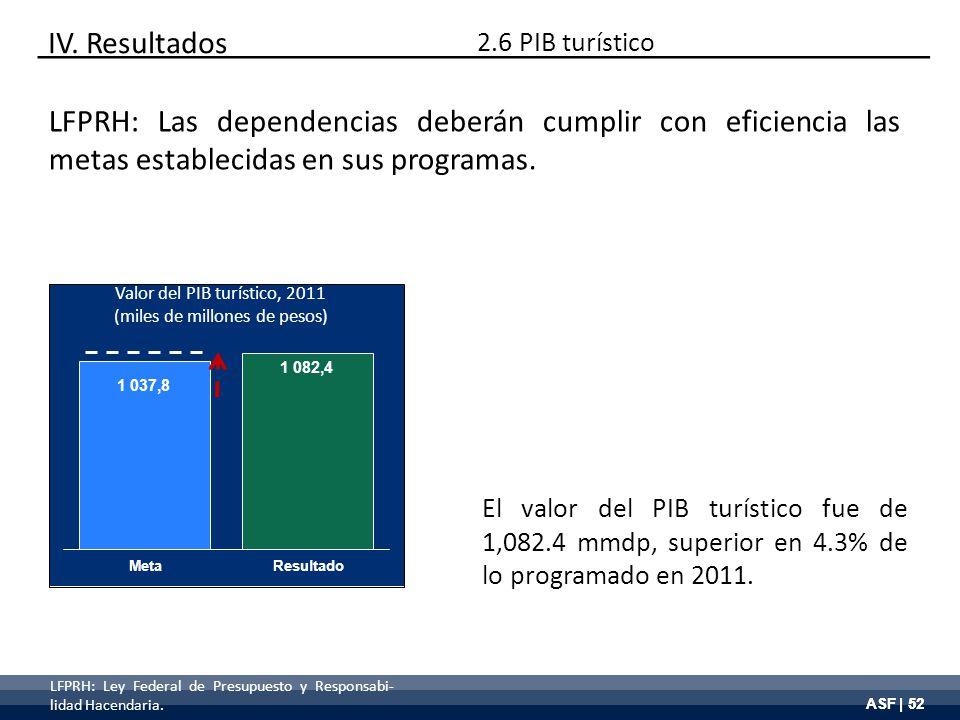ASF | 52 Valor del PIB turístico, 2011 (miles de millones de pesos) El valor del PIB turístico fue de 1,082.4 mmdp, superior en 4.3% de lo programado