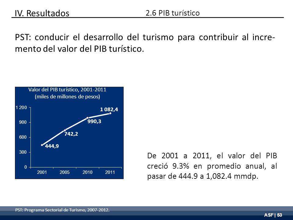 ASF | 53 PST: Programa Sectorial de Turismo, 2007-2012. Valor del PIB turístico, 2001-2011 (miles de millones de pesos) De 2001 a 2011, el valor del P
