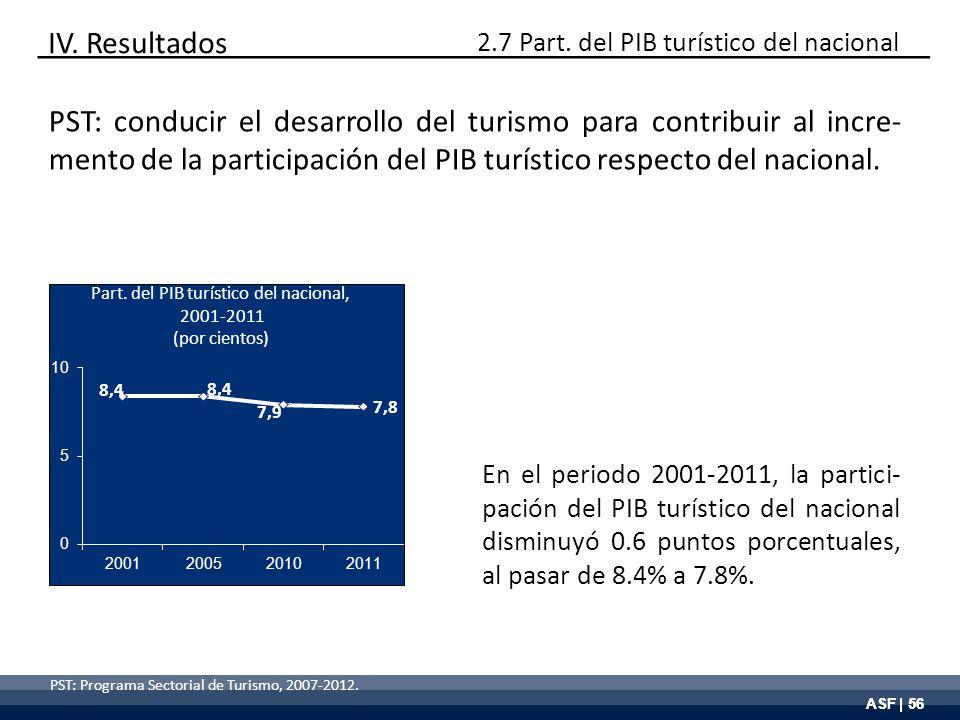 ASF | 56 PST: Programa Sectorial de Turismo, 2007-2012. Part. del PIB turístico del nacional, 2001-2011 (por cientos) En el periodo 2001-2011, la part