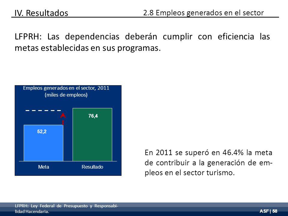 ASF | 58 Empleos generados en el sector, 2011 (miles de empleos) En 2011 se superó en 46.4% la meta de contribuir a la generación de em- pleos en el s