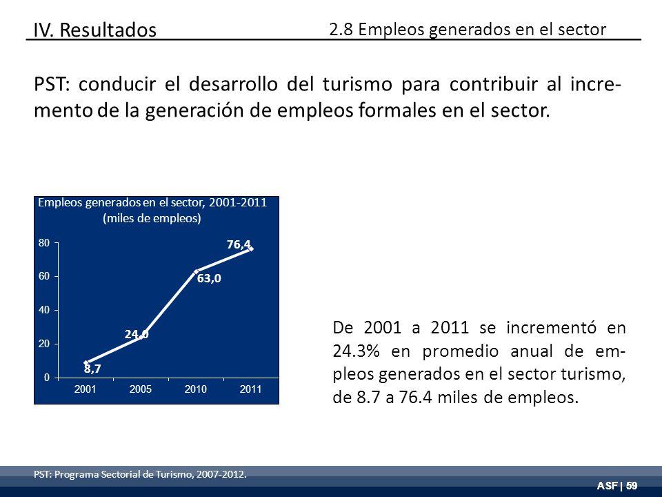 ASF | 59 PST: Programa Sectorial de Turismo, 2007-2012. De 2001 a 2011 se incrementó en 24.3% en promedio anual de em- pleos generados en el sector tu