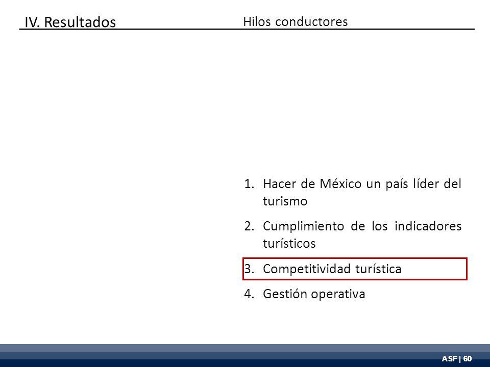 ASF | 60 Hilos conductores 1.Hacer de México un país líder del turismo 2.Cumplimiento de los indicadores turísticos 3.Competitividad turística 4.Gesti