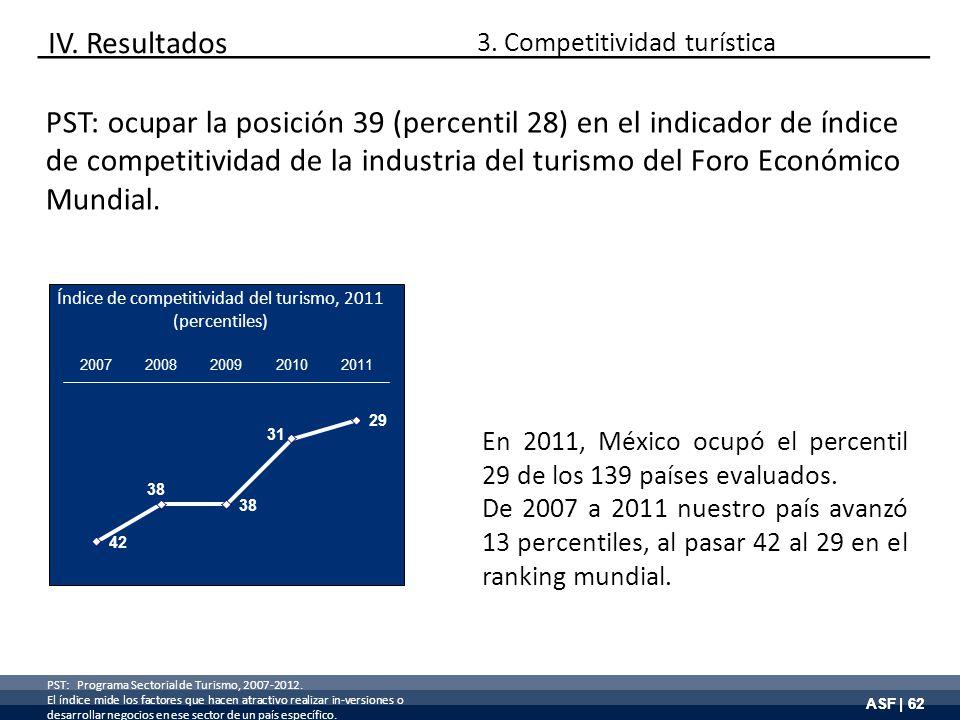 ASF | 62 PST: ocupar la posición 39 (percentil 28) en el indicador de índice de competitividad de la industria del turismo del Foro Económico Mundial.