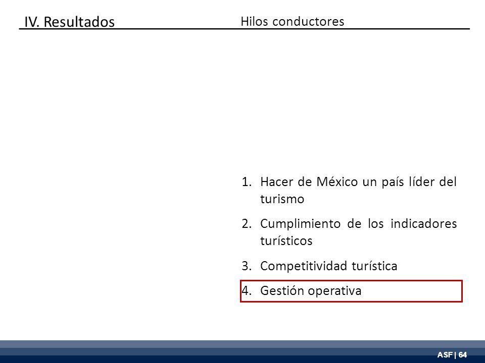 ASF | 64 Hilos conductores 1.Hacer de México un país líder del turismo 2.Cumplimiento de los indicadores turísticos 3.Competitividad turística 4.Gesti