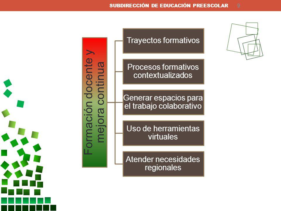 Gestión educativa y ambientes de aprendizaje Fortalecimiento a la gestión del supervisor escolar Promoción del liderazgo directivo Impulso a los Consejos de Participación Social Norma al proyecto arquitectónico de los Jardines de Niños SUBDIRECCIÓN DE EDUCACIÓN PREESCOLAR 10