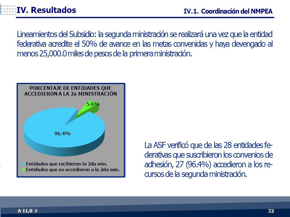 32 A-11, R- 2 La ASF verificó que de las 28 entidades fe- derativas que suscribieron los convenios de adhesión, 27 (96.4%) accedieron a los re- cursos de la segunda ministración.