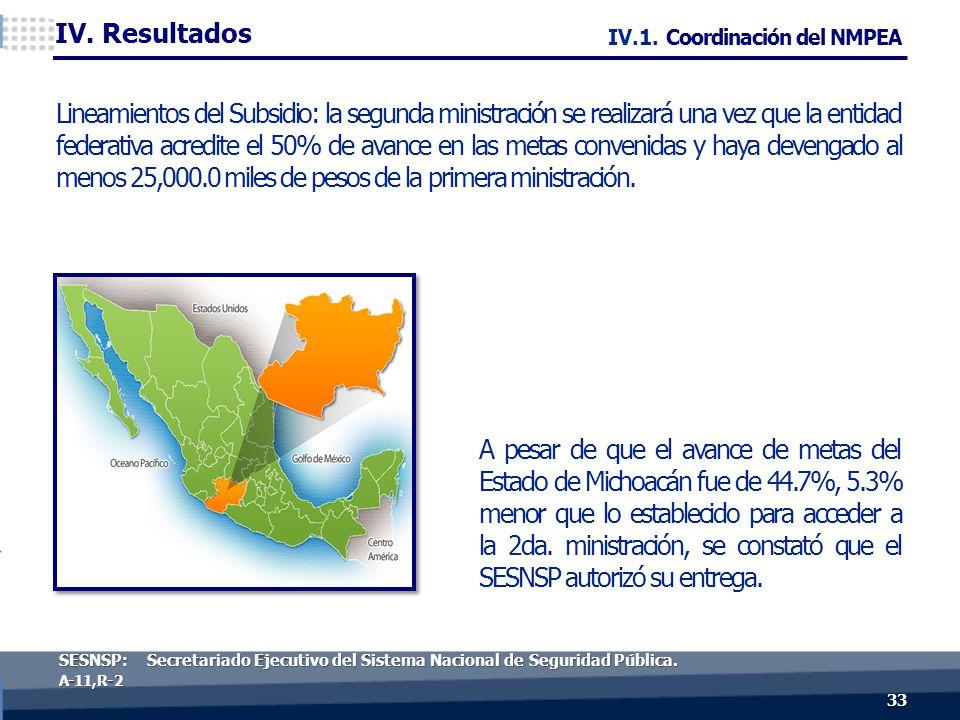 33 A-11, R- 2 A pesar de que el avance de metas del Estado de Michoacán fue de 44.7%, 5.3% menor que lo establecido para acceder a la 2da.