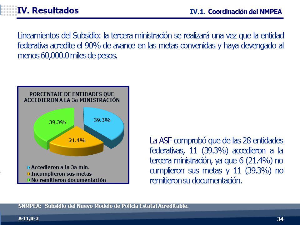 Lineamientos del Subsidio: la tercera ministración se realizará una vez que la entidad federativa acredite el 90% de avance en las metas convenidas y haya devengado al menos 60,000.0 miles de pesos.