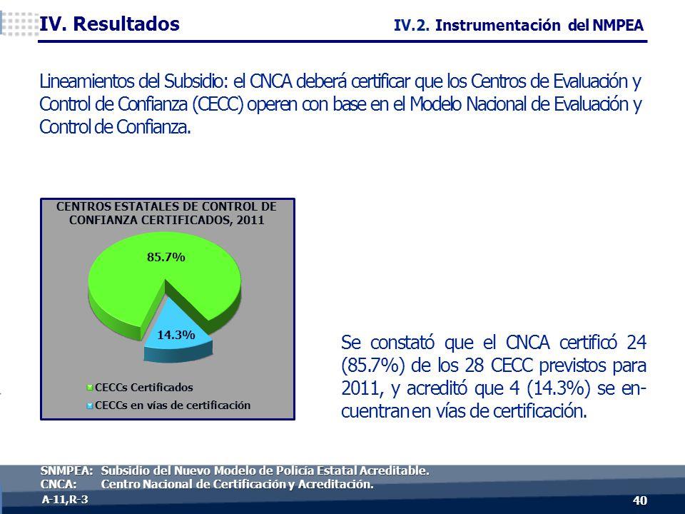 40 A-11, R- 3 Se constató que el CNCA certificó 24 (85.7%) de los 28 CECC previstos para 2011, y acreditó que 4 (14.3%) se en- cuentran en vías de certificación.