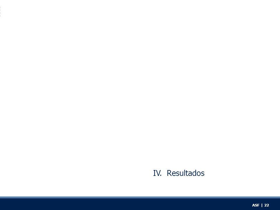 IV. Resultados ASF | 22