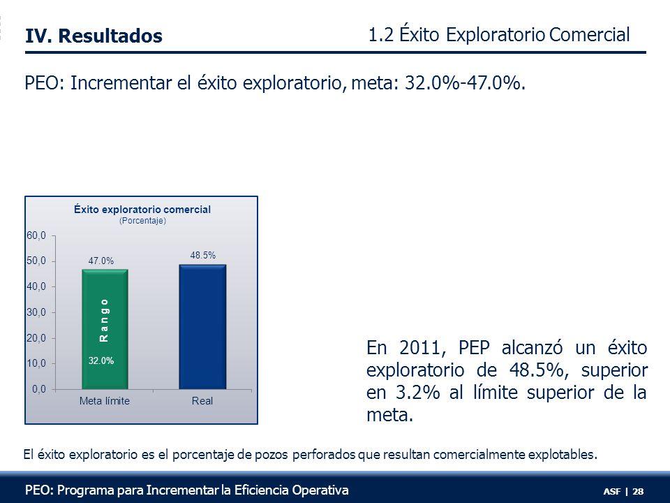 1.2 Éxito Exploratorio Comercial R:6 IV.