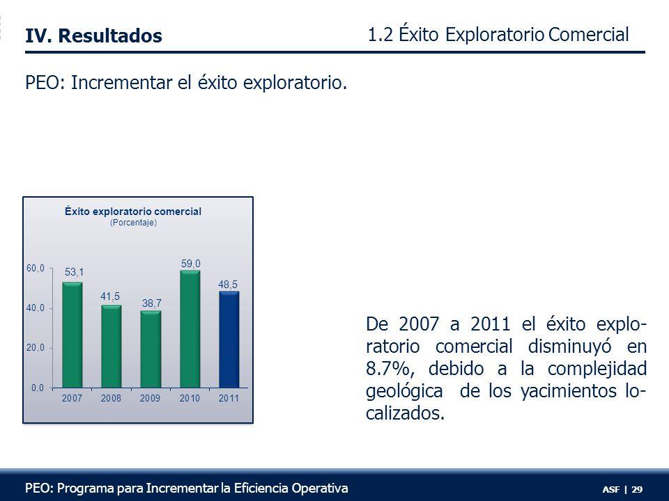 1.2 Éxito Exploratorio Comercial R:6 IV. Resultados PEO: Incrementar el éxito exploratorio.