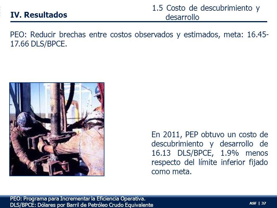 1.5 Costo de descubrimiento y desarrollo R:6 IV.
