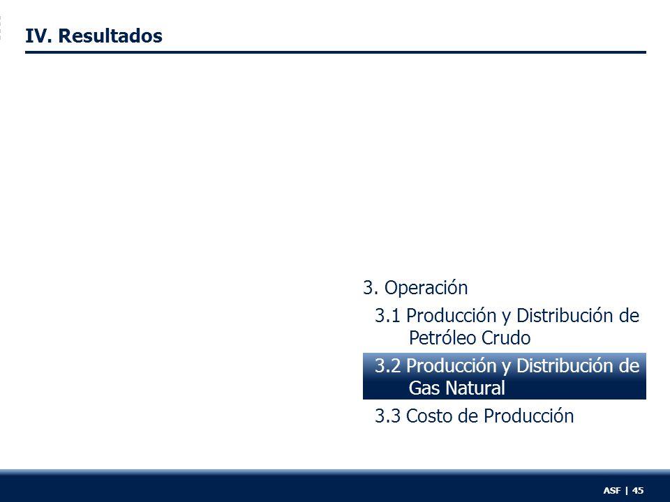 3. Operación 3.1 Producción y Distribución de Petróleo Crudo 3.2 Producción y Distribución de Gas Natural 3.3 Costo de Producción IV. Resultados ASF |