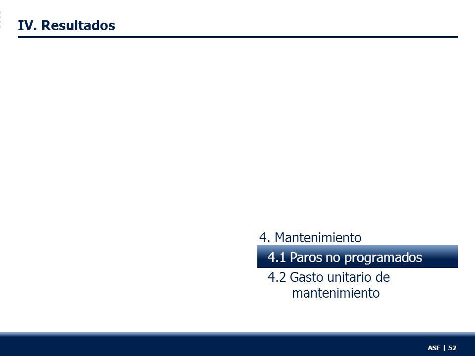 4. Mantenimiento 4.1 Paros no programados 4.2 Gasto unitario de mantenimiento IV.