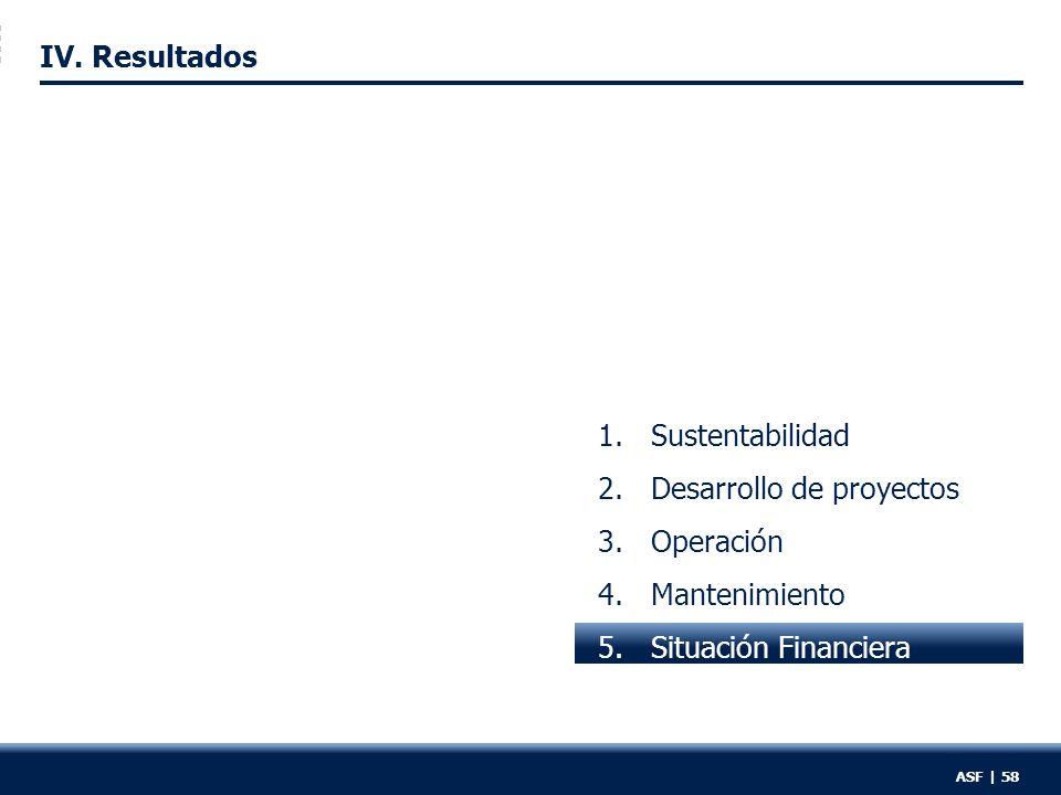 1.Sustentabilidad 2.Desarrollo de proyectos 3.Operación 4.Mantenimiento 5.Situación Financiera ASF | 58 IV.