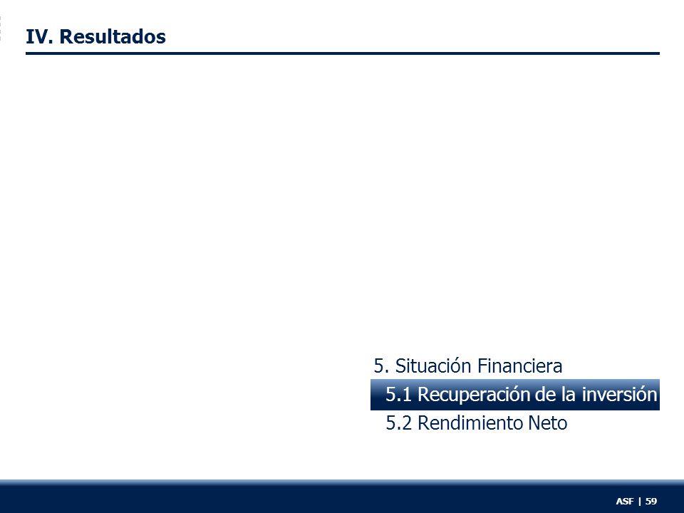5. Situación Financiera 5.1 Recuperación de la inversión 5.2 Rendimiento Neto IV.