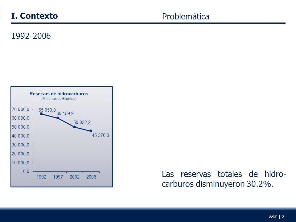 I. Contexto ASF | 7 Las reservas totales de hidro- carburos disminuyeron 30.2%.