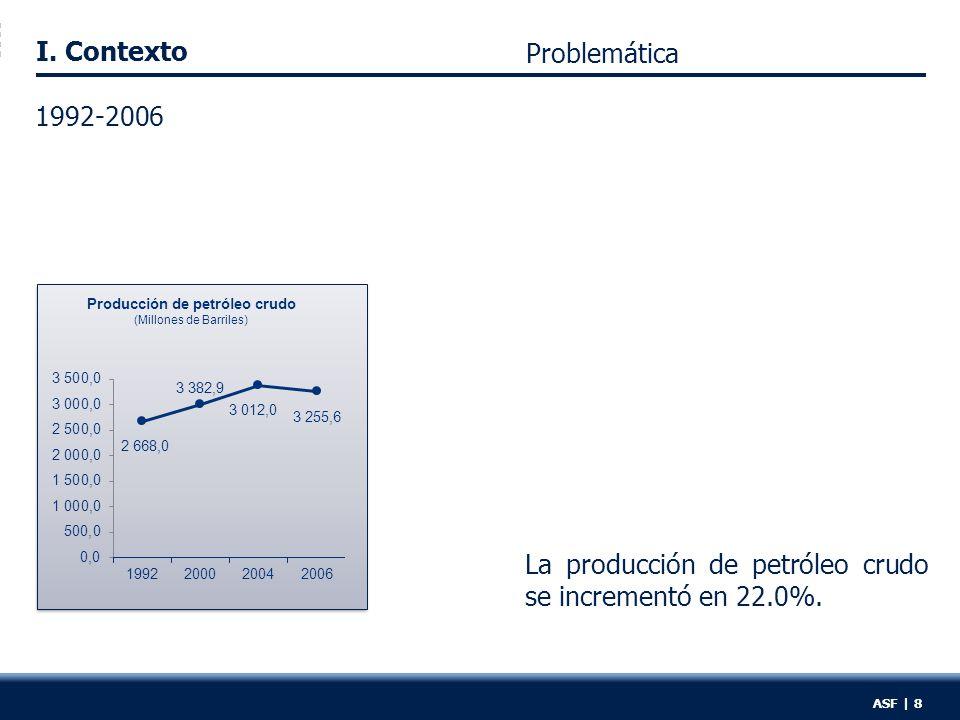 I.Contexto ASF | 8 La producción de petróleo crudo se incrementó en 22.0%.